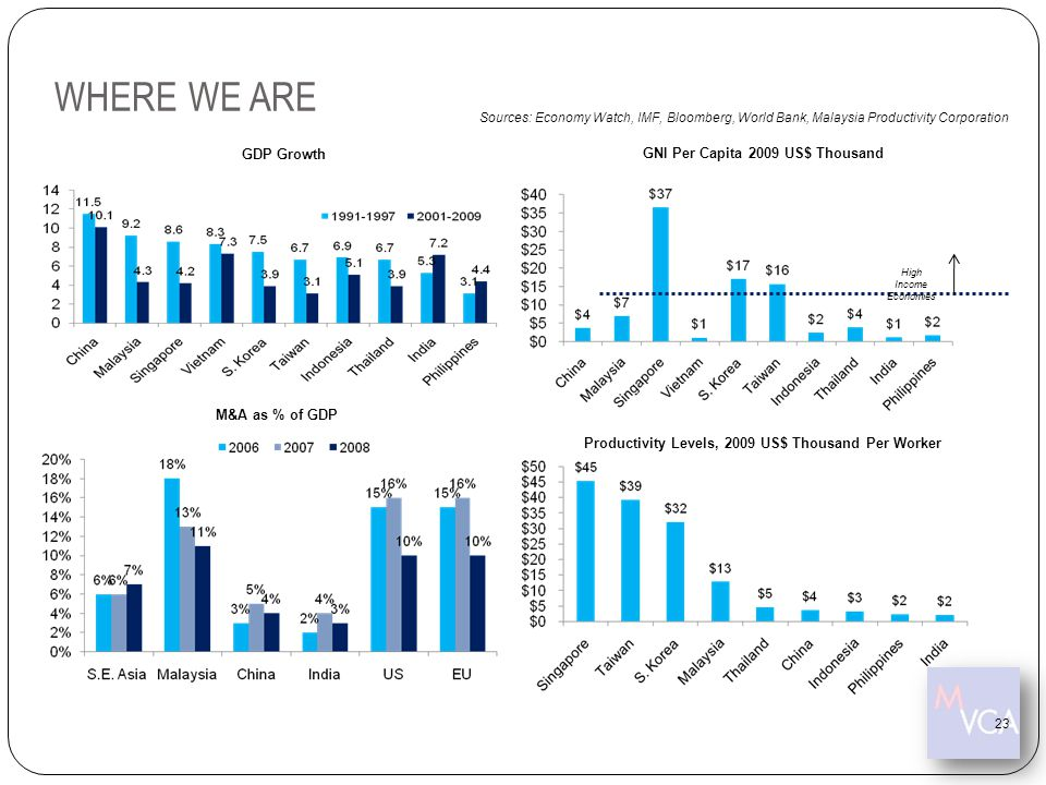 WHERE WE ARE GNI Per Capita 2009 US$ Thousand GDP Growth M&A as % of GDP Sources: Economy Watch, IMF, Bloomberg, World Bank, Malaysia Productivity Cor
