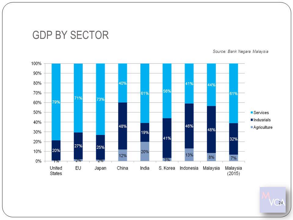 GDP BY SECTOR Source: Bank Negara Malaysia 24