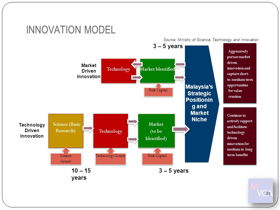 INNOVATION MODEL Technology Market (to be Identified) Market (to be Identified) Science (Basic Research) Market Identified Technology Grants Risk Capi