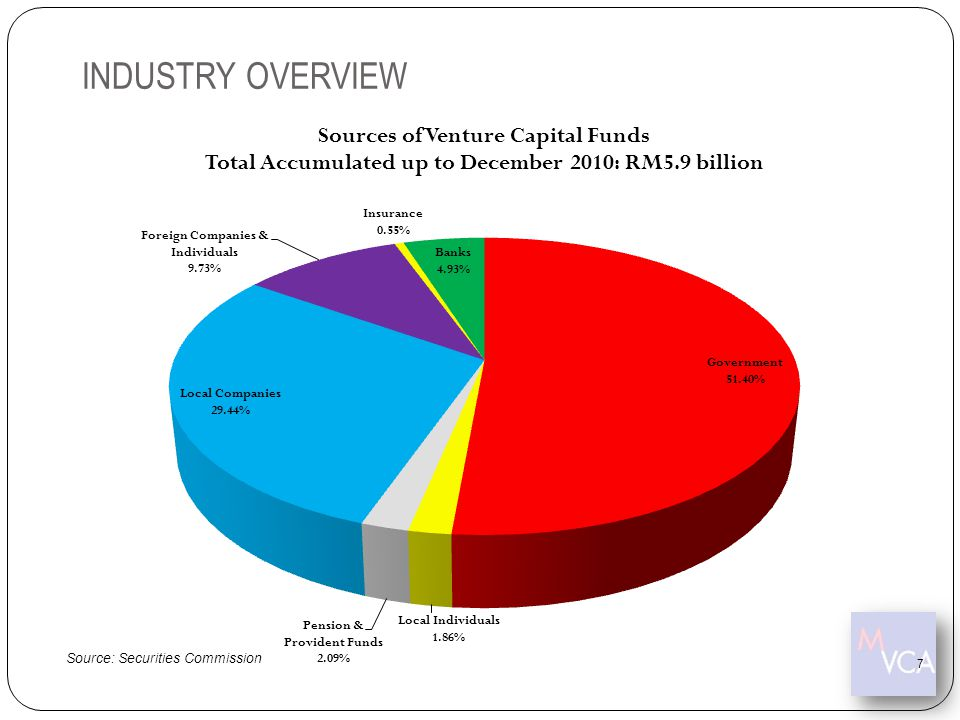 Source: Securities Commission Number of Islamic Venture Capital Firm: 2 The number of venture capital professionals currently stands at 160 people.