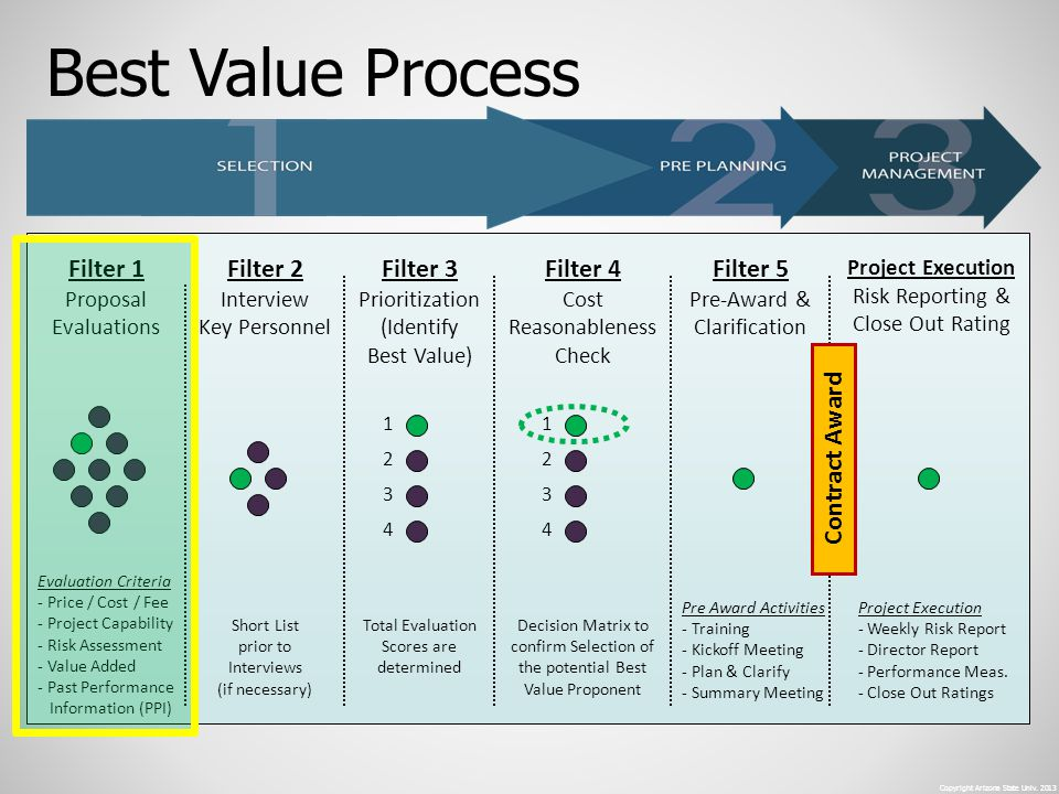 Filter 1 Proposal Evaluations Filter 2 Interview Key Personnel Filter 4 Cost Reasonableness Check Filter 5 Pre-Award & Clarification Project Execution