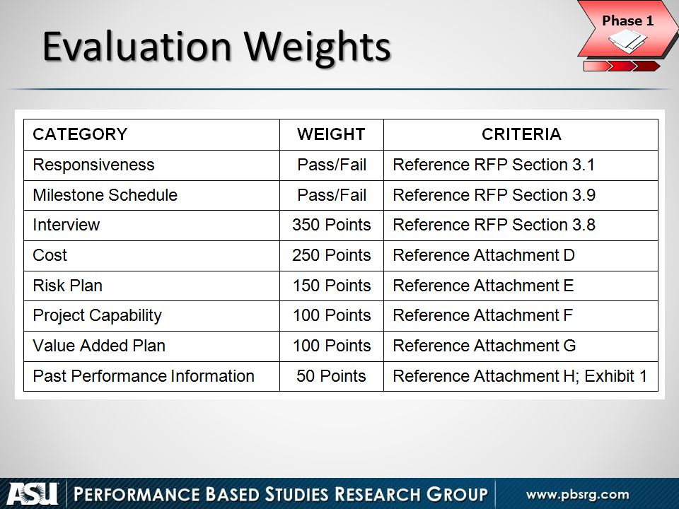 Evaluation Weights 20 Phase 1
