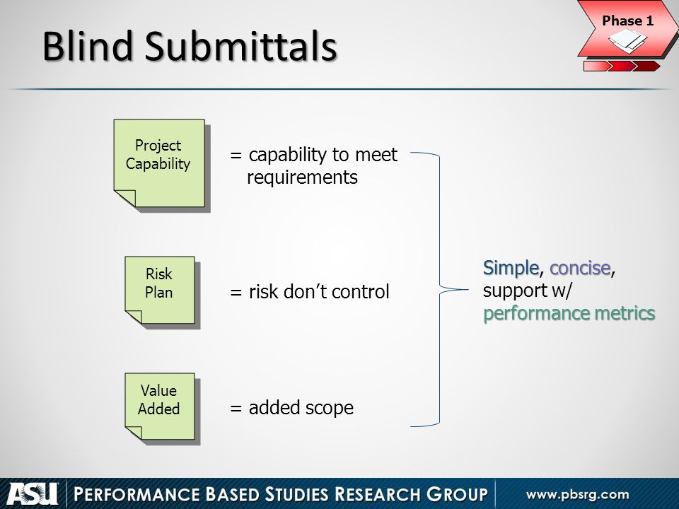 Blind Submittals Risk Plan Value Added Project Capability Simpleconcise performance metrics Simple, concise, support w/ performance metrics = risk don