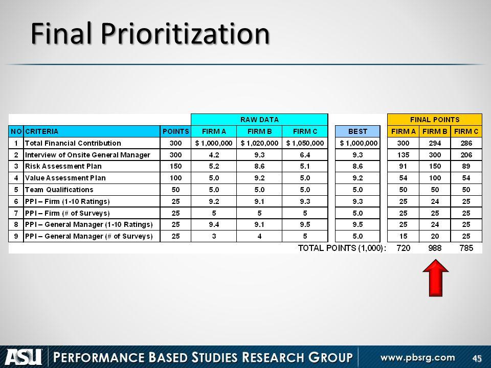 Final Prioritization 45