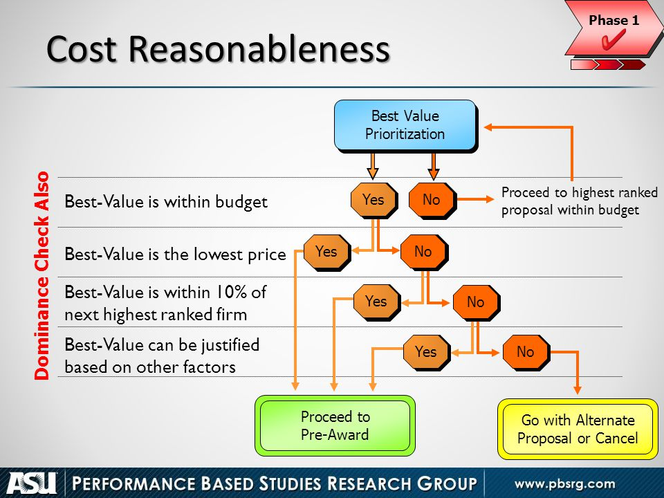 47 Cost Reasonableness Best-Value is the lowest price Best-Value is within 10% of next highest ranked firm Best-Value can be justified based on other