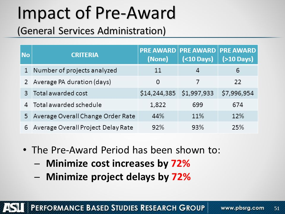 Impact of Pre-Award (General Services Administration) 51 NoCRITERIA PRE AWARD (None) PRE AWARD (<10 Days) PRE AWARD (>10 Days) 1Number of projects ana