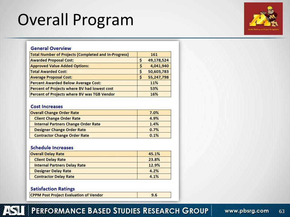 63 Overall Program