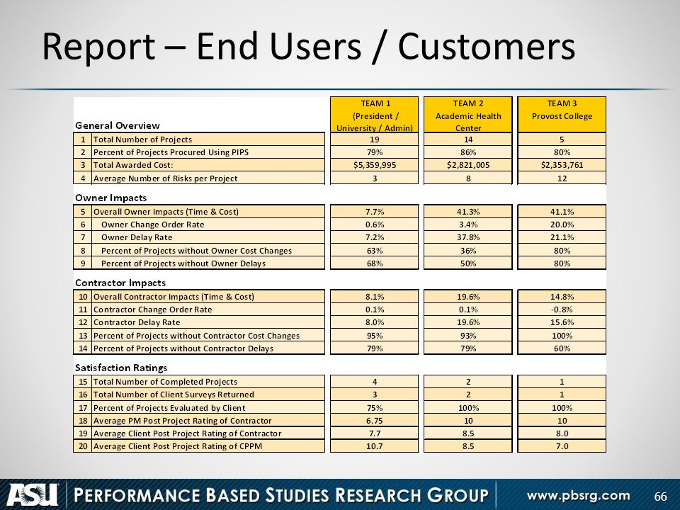 66 Report – End Users / Customers