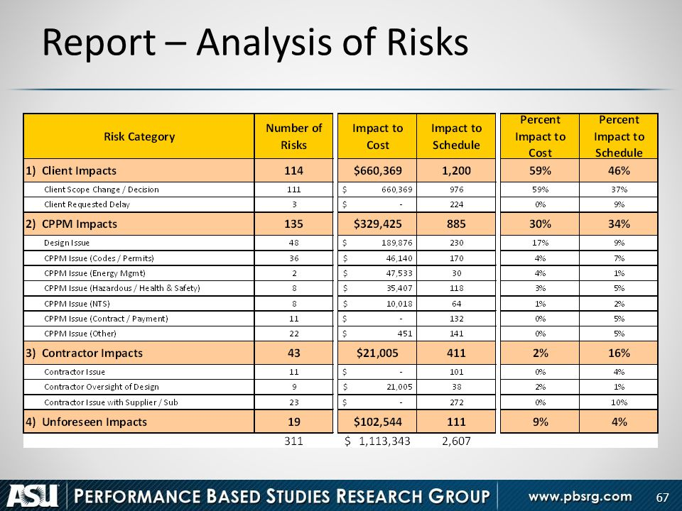 67 Report – Analysis of Risks