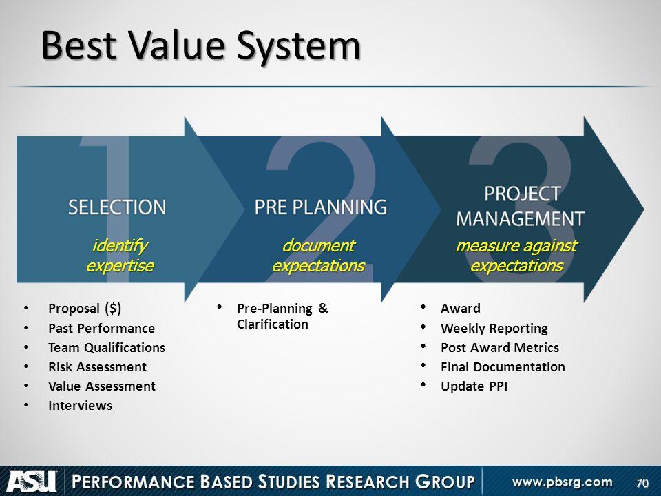 70 Best Value System Proposal ($) Past Performance Team Qualifications Risk Assessment Value Assessment Interviews Pre-Planning & Clarification Award