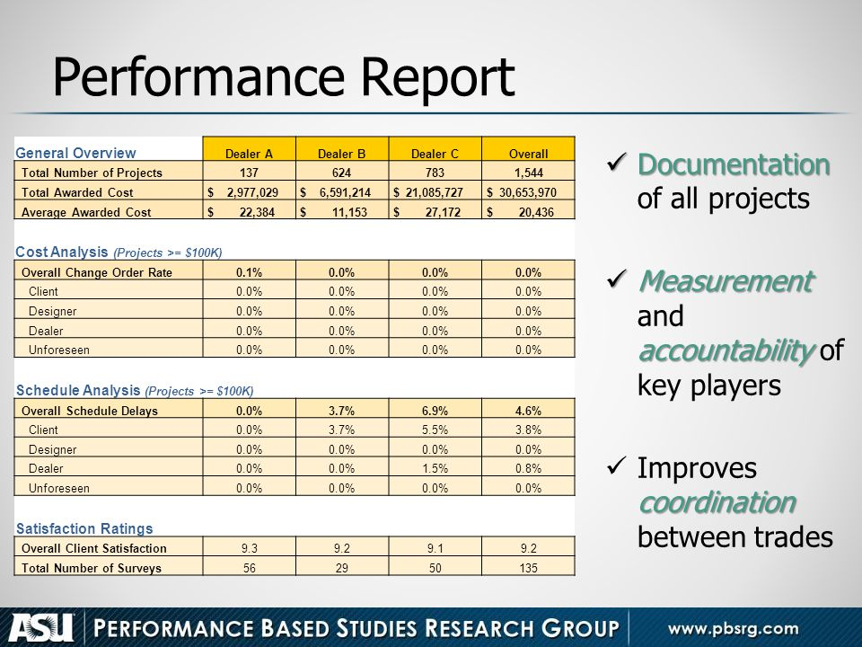 Performance Report Documentation Documentation of all projects Measurement accountability Measurement and accountability of key players coordination I