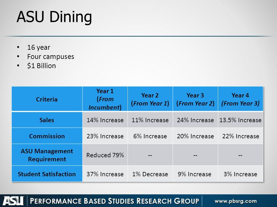 ASU Dining 16 year Four campuses $1 Billion