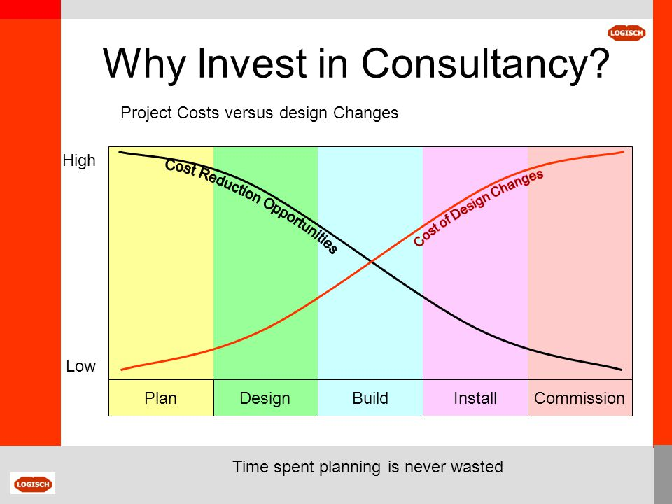 DesignBuildInstallCommissionPlan Project Costs versus design Changes Low High Time spent planning is never wasted Why Invest in Consultancy