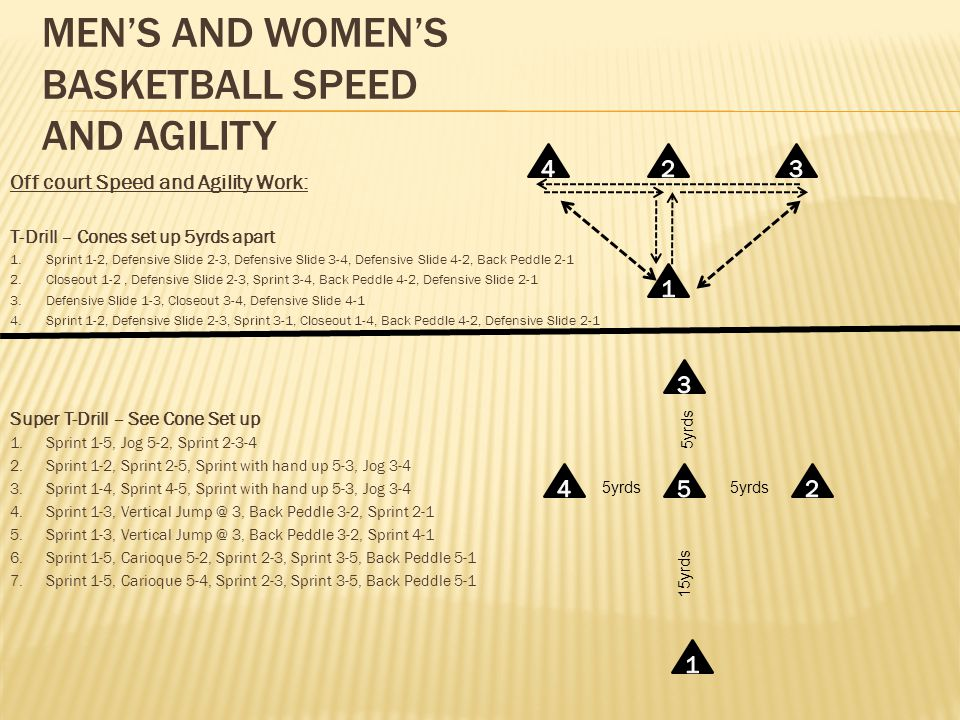 MEN'S AND WOMEN'S BASKETBALL SPEED AND AGILITY Off court Speed and Agility Work: T-Drill – Cones set up 5yrds apart 1.Sprint 1-2, Defensive Slide 2-3, Defensive Slide 3-4, Defensive Slide 4-2, Back Peddle 2-1 2.Closeout 1-2, Defensive Slide 2-3, Sprint 3-4, Back Peddle 4-2, Defensive Slide 2-1 3.Defensive Slide 1-3, Closeout 3-4, Defensive Slide 4-1 4.Sprint 1-2, Defensive Slide 2-3, Sprint 3-1, Closeout 1-4, Back Peddle 4-2, Defensive Slide 2-1 Super T-Drill – See Cone Set up 1.Sprint 1-5, Jog 5-2, Sprint 2-3-4 2.Sprint 1-2, Sprint 2-5, Sprint with hand up 5-3, Jog 3-4 3.Sprint 1-4, Sprint 4-5, Sprint with hand up 5-3, Jog 3-4 4.Sprint 1-3, Vertical Jump @ 3, Back Peddle 3-2, Sprint 2-1 5.Sprint 1-3, Vertical Jump @ 3, Back Peddle 3-2, Sprint 4-1 6.Sprint 1-5, Carioque 5-2, Sprint 2-3, Sprint 3-5, Back Peddle 5-1 7.Sprint 1-5, Carioque 5-4, Sprint 2-3, Sprint 3-5, Back Peddle 5-1 15yrds 5yrds