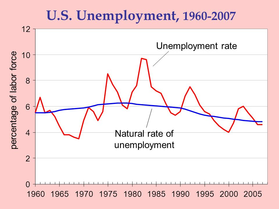 UNEMPLOYMENT 19 Explaining the Natural Rate: An Overview Even when the economy is doing well, there is always some unemployment, including: Frictional unemployment  occurs when workers spend time searching for the jobs that best suit their skills and tastes  short-term for most workers Structural unemployment  occurs when there are fewer jobs than workers  usually longer-term