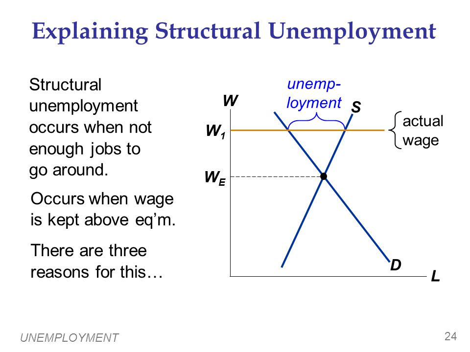 UNEMPLOYMENT 24 Explaining Structural Unemployment Structural unemployment occurs when not enough jobs to go around.