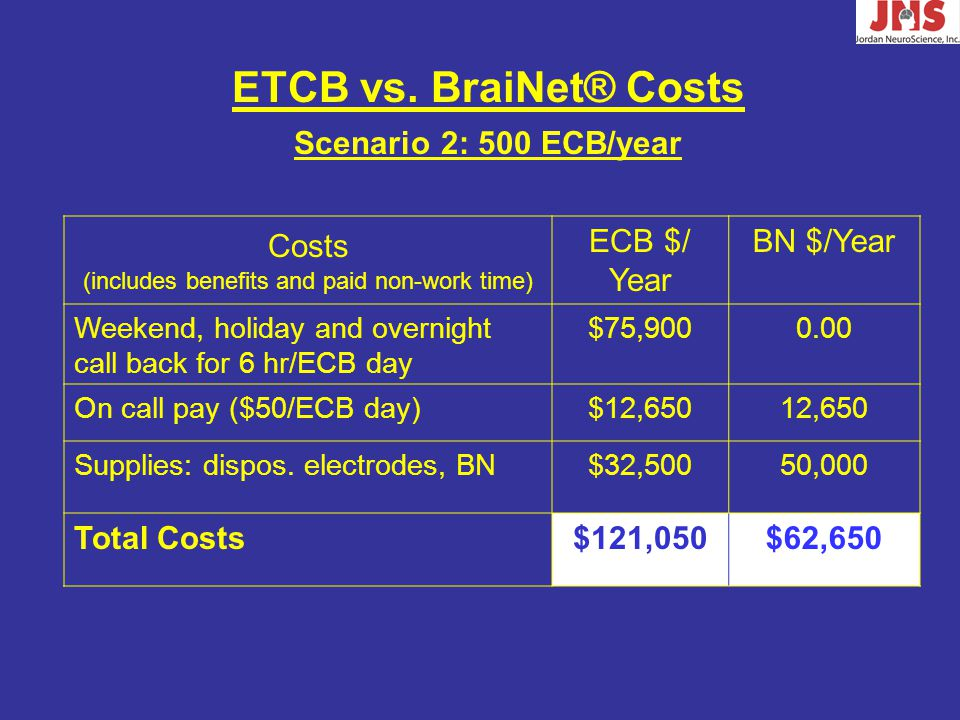 Costs (includes benefits and paid non-work time) ECB $/ Year BN $/Year Weekend, holiday and overnight call back for 6 hr/ECB day $75,9000.00 On call pay ($50/ECB day)$12,65012,650 Supplies: dispos.