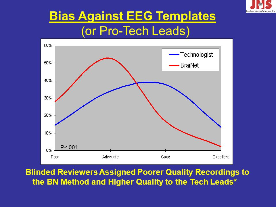 Bias Against EEG Templates (or Pro-Tech Leads) Blinded Reviewers Assigned Poorer Quality Recordings to the BN Method and Higher Quality to the Tech Leads* P<.001