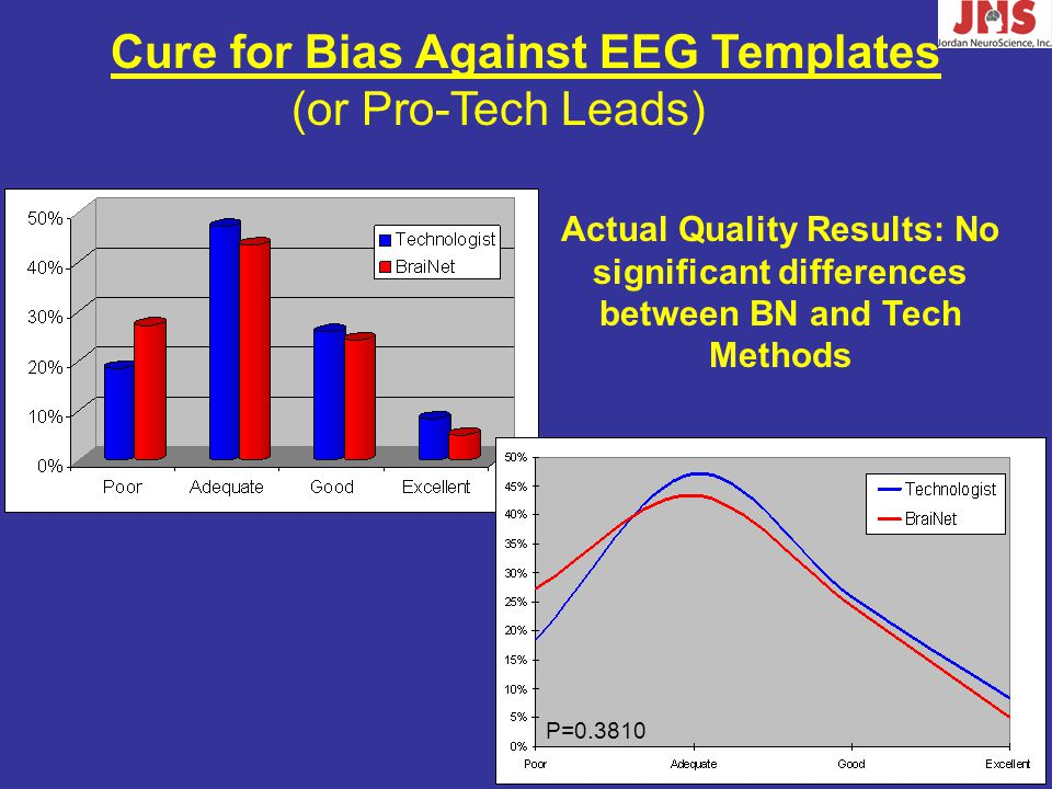 Actual Quality Results: No significant differences between BN and Tech Methods P=0.3810 Cure for Bias Against EEG Templates (or Pro-Tech Leads)