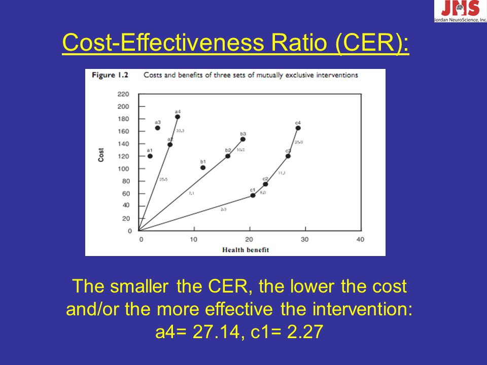 Cost-Effectiveness Ratio (CER): The smaller the CER, the lower the cost and/or the more effective the intervention: a4= 27.14, c1= 2.27