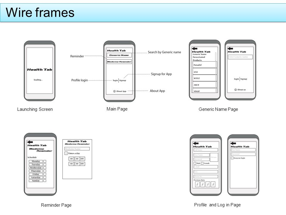 Wire frames Generic Name Page Reminder Page Profile and Log in Page Launching Screen Main Page