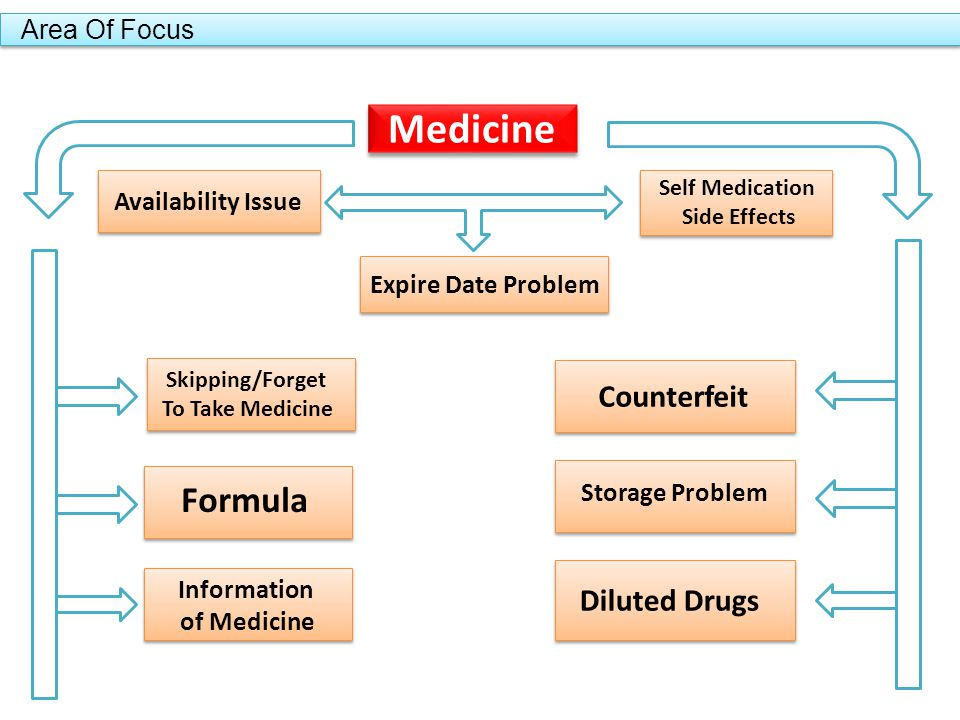 Area Of Focus Medicine Availability Issue Expire Date Problem Self Medication Side Effects Counterfeit Storage Problem Diluted Drugs Skipping/Forget To Take Medicine Formula Information of Medicine