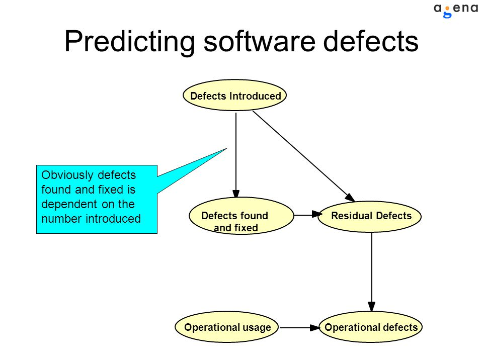 Residual Defects Defects found and fixed Defects IntroducedOperational defectsOperational usage Obviously defects found and fixed is dependent on the number introduced Predicting software defects