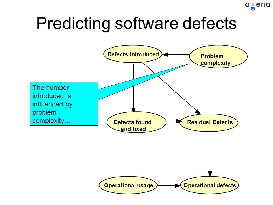 Residual Defects Problem complexity Defects found and fixed Defects IntroducedOperational defectsOperational usage The number introduced is influenced by problem complexity… Predicting software defects