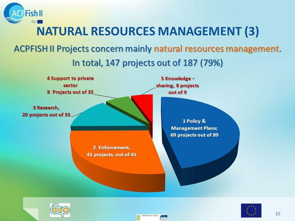 NATURAL RESOURCES MANAGEMENT (3) ACPFISH II Projects concern mainly natural resources management.