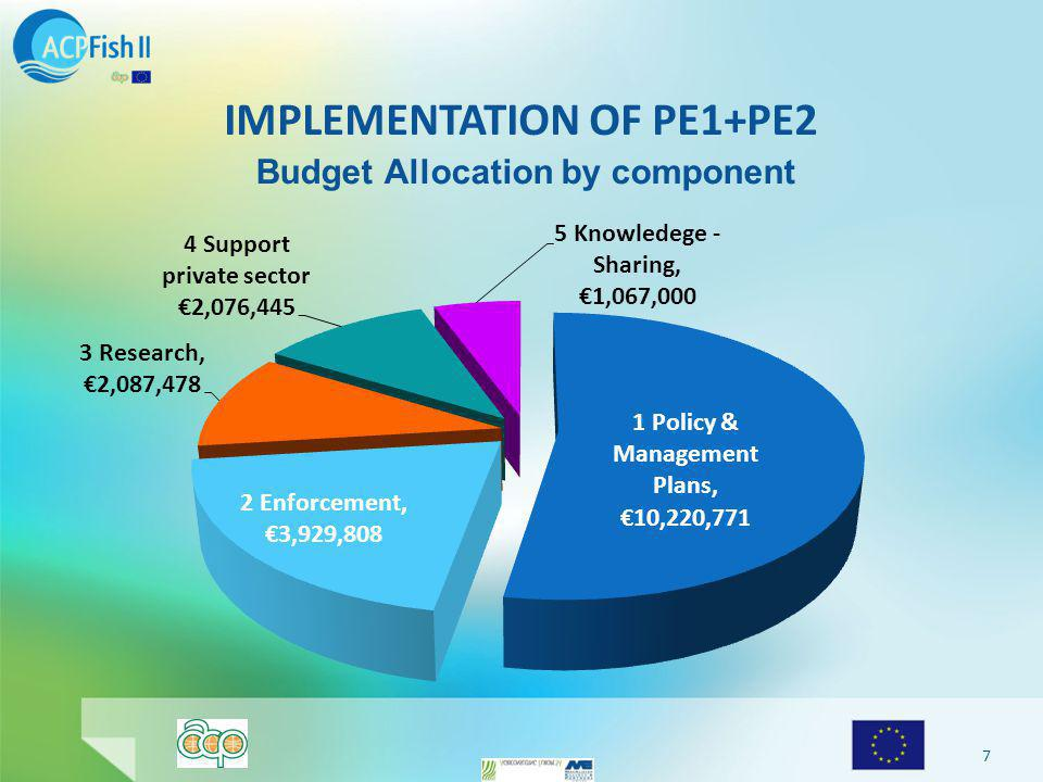 IMPLEMENTATION OF PE1+PE2 7 Budget Allocation by component