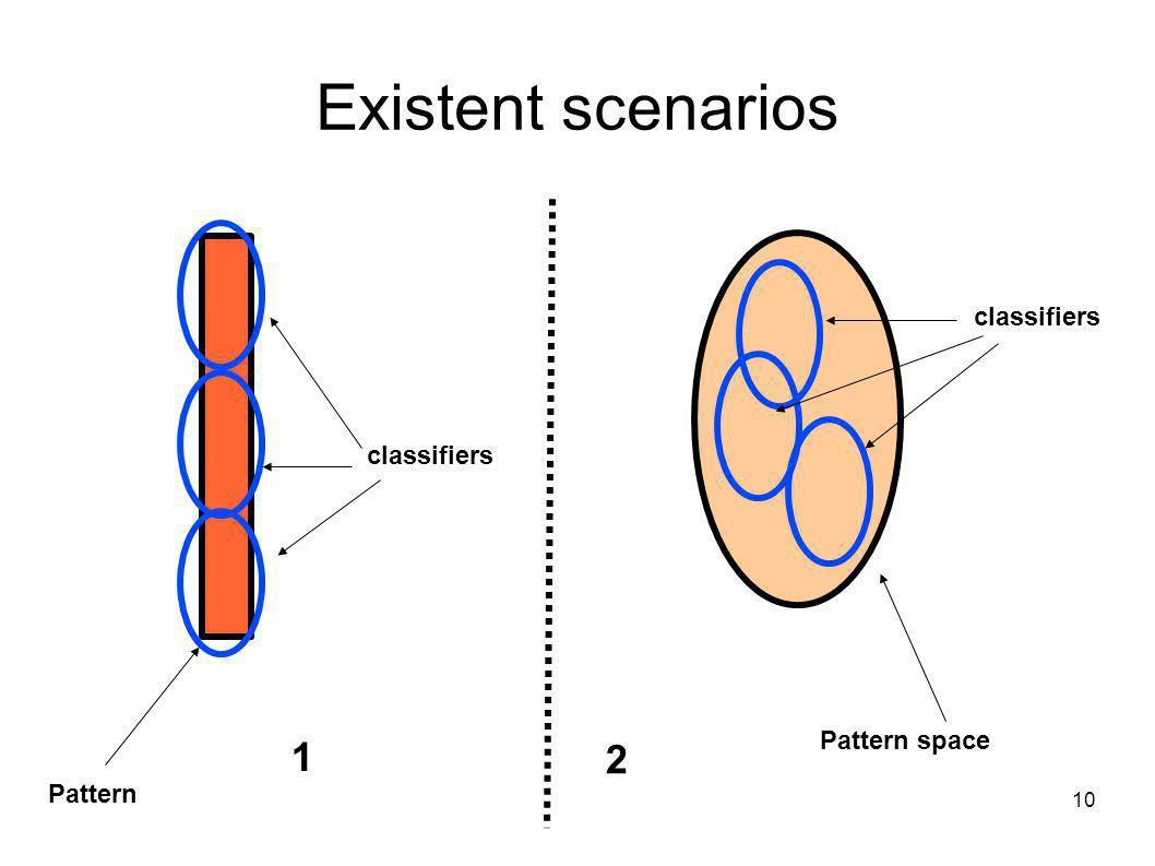 10 Existent scenarios Pattern space Pattern 2 1 classifiers