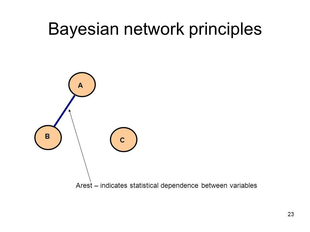 23 Bayesian network principles A B C Arest – indicates statistical dependence between variables