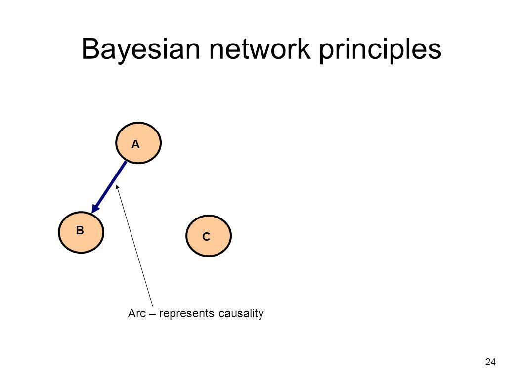 24 Bayesian network principles A B C Arc – represents causality