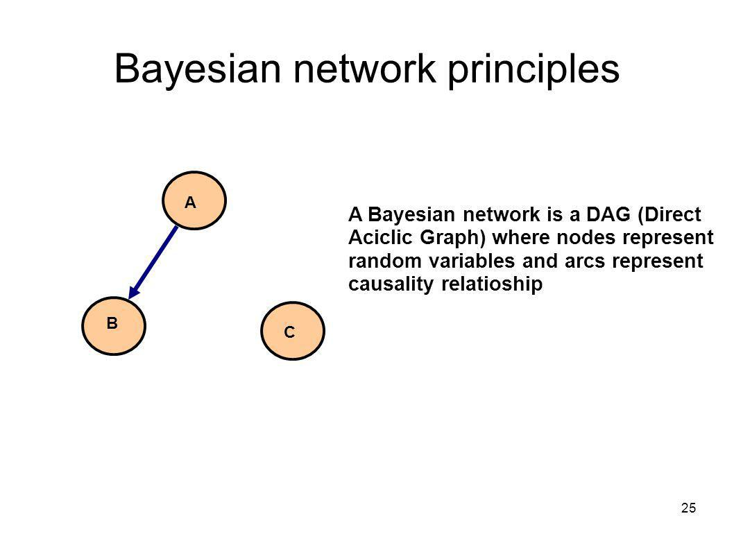 25 Bayesian network principles A B C A Bayesian network is a DAG (Direct Aciclic Graph) where nodes represent random variables and arcs represent causality relatioship