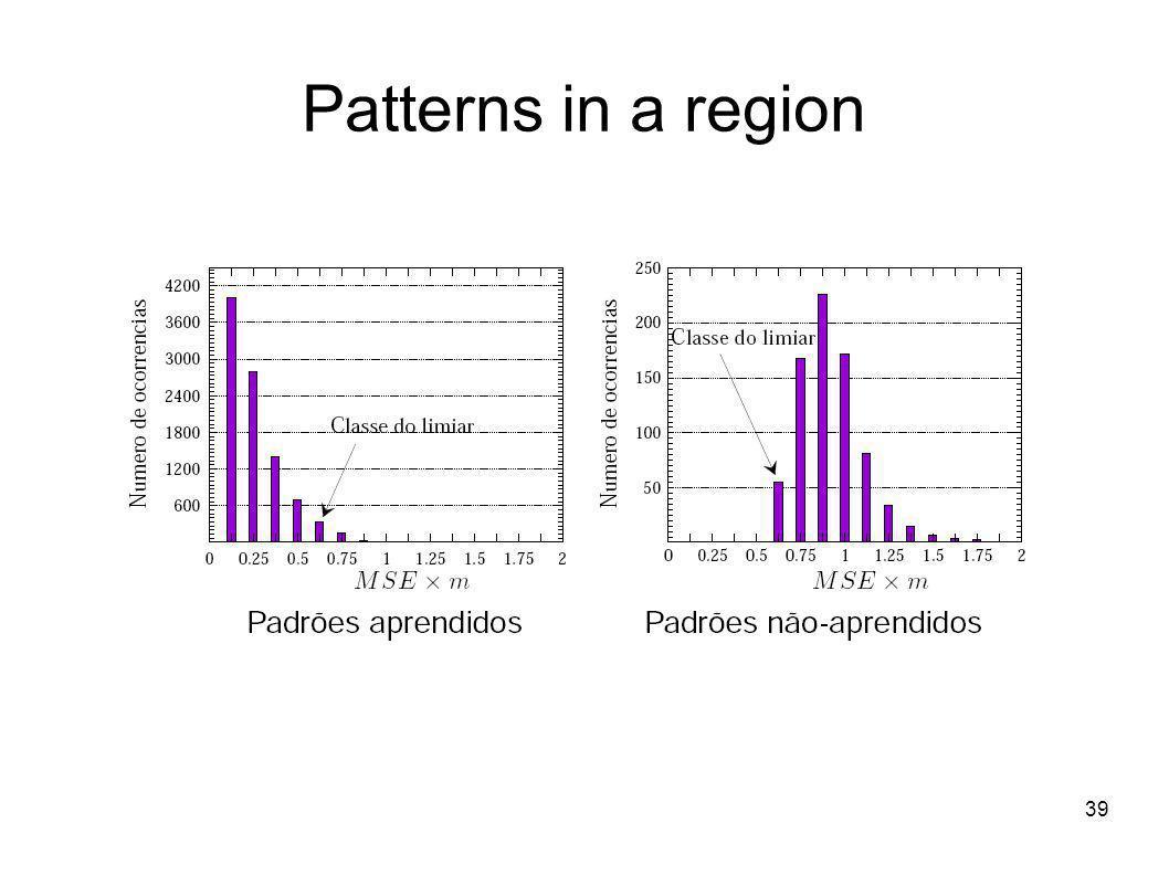 39 Patterns in a region