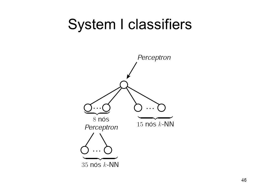 46 System I classifiers