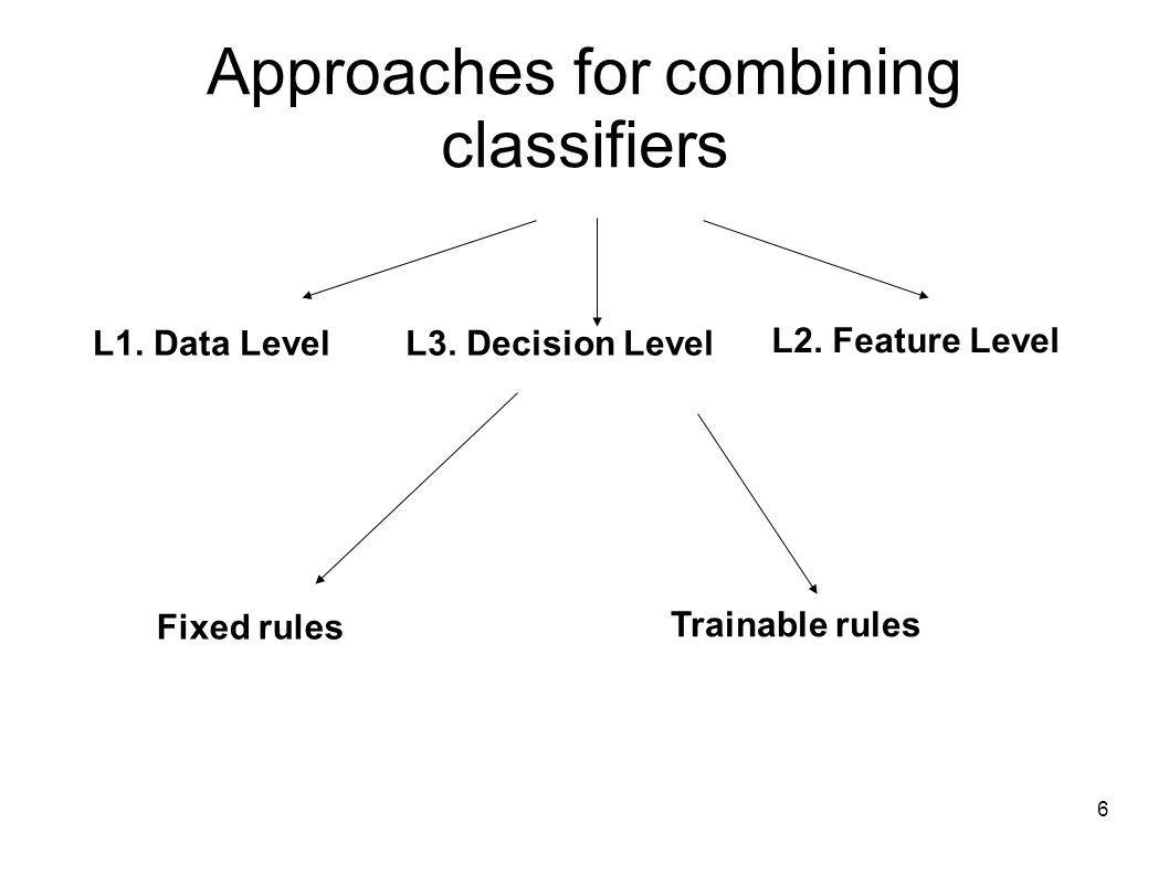 6 Approaches for combining classifiers L1. Data LevelL3. Decision Level L2. Feature Level Fixed rules Trainable rules