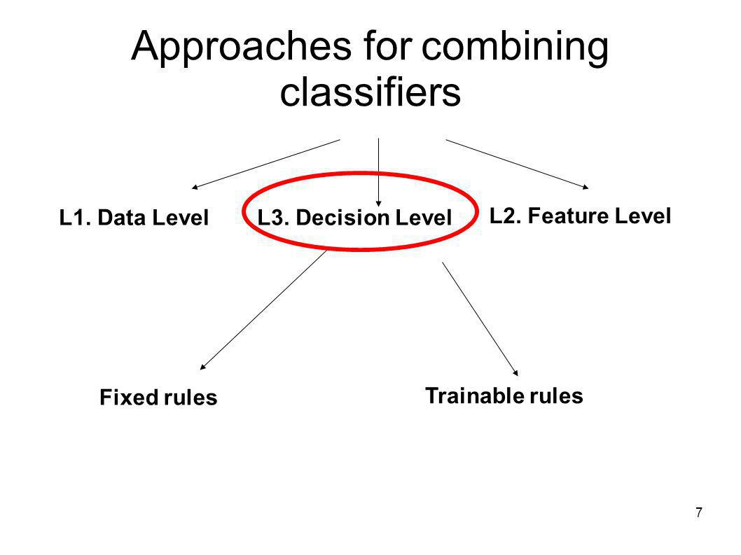 7 Approaches for combining classifiers L1. Data LevelL3. Decision Level L2. Feature Level Fixed rules Trainable rules