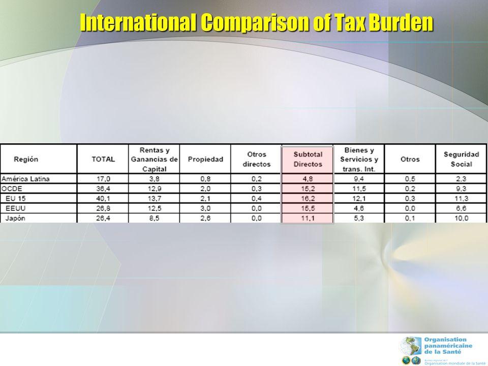 Tax Burden 1990-2005