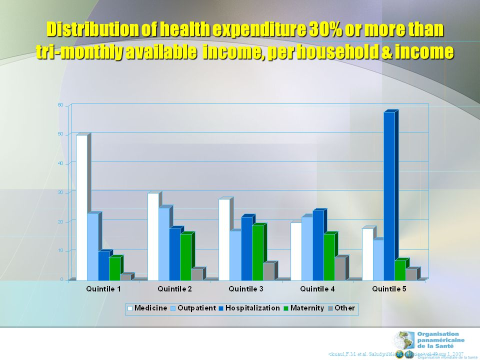 Effect of out of pocket spending on catastrophic spending and impoverishment