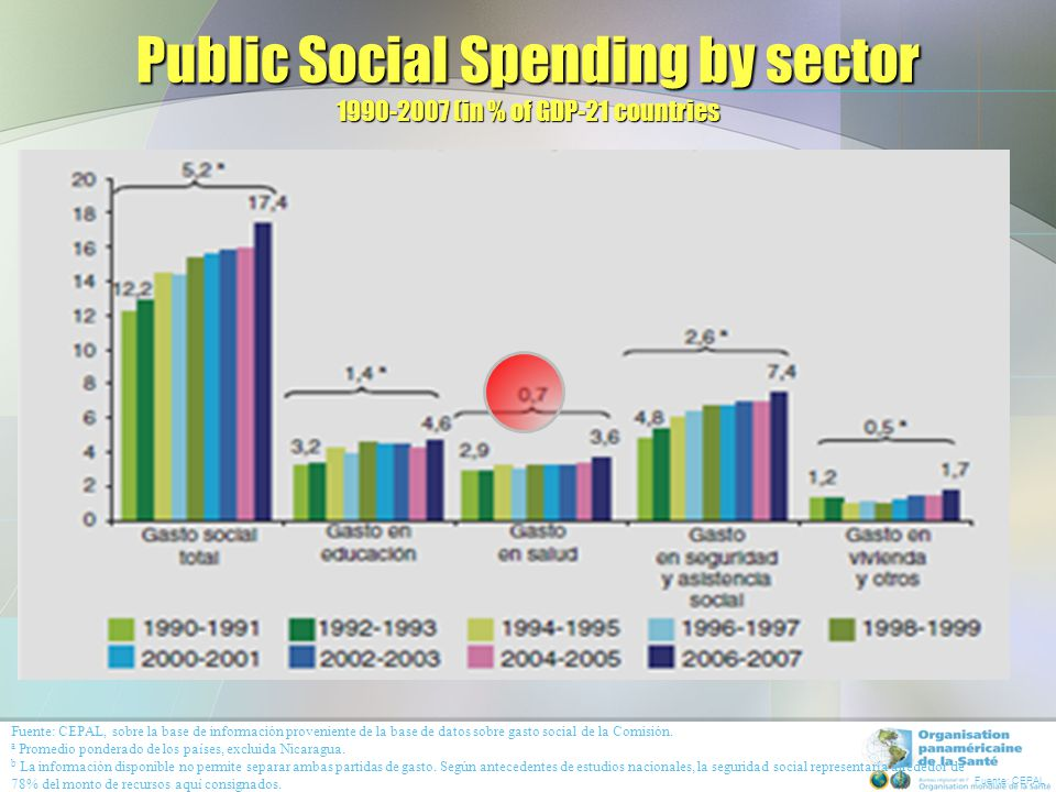 Trend in Public Social Spending and Total Public Spending as a % of GDP 1990-2008 (18 LAC countries)
