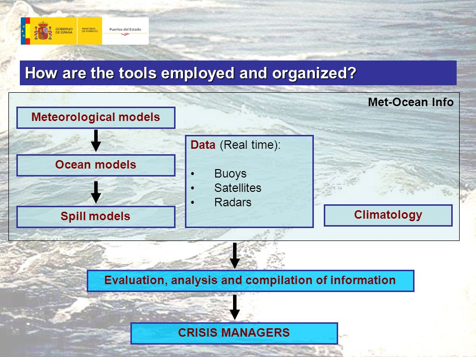 Met-Ocean Info Evaluation, analysis and compilation of information CRISIS MANAGERS How are the tools employed and organized.