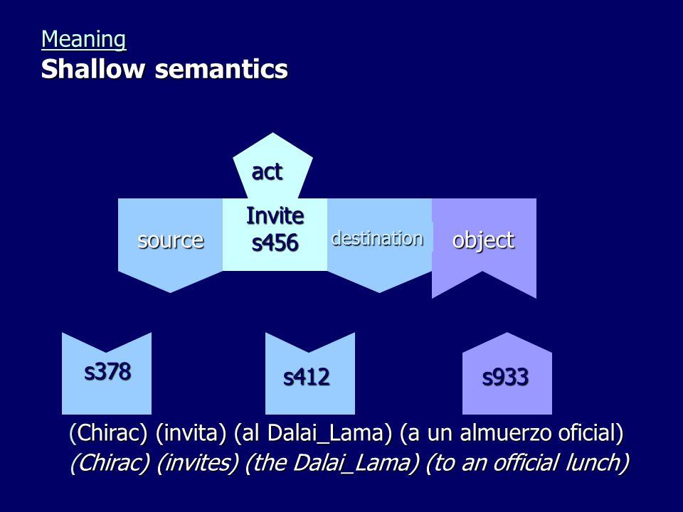 Meaning Shallow semantics (Chirac) (invita) (al Dalai_Lama) (a un almuerzo oficial) Invite s456 objectsource destination act s378 s412s933 (Chirac) (invites) (the Dalai_Lama) (to an official lunch)