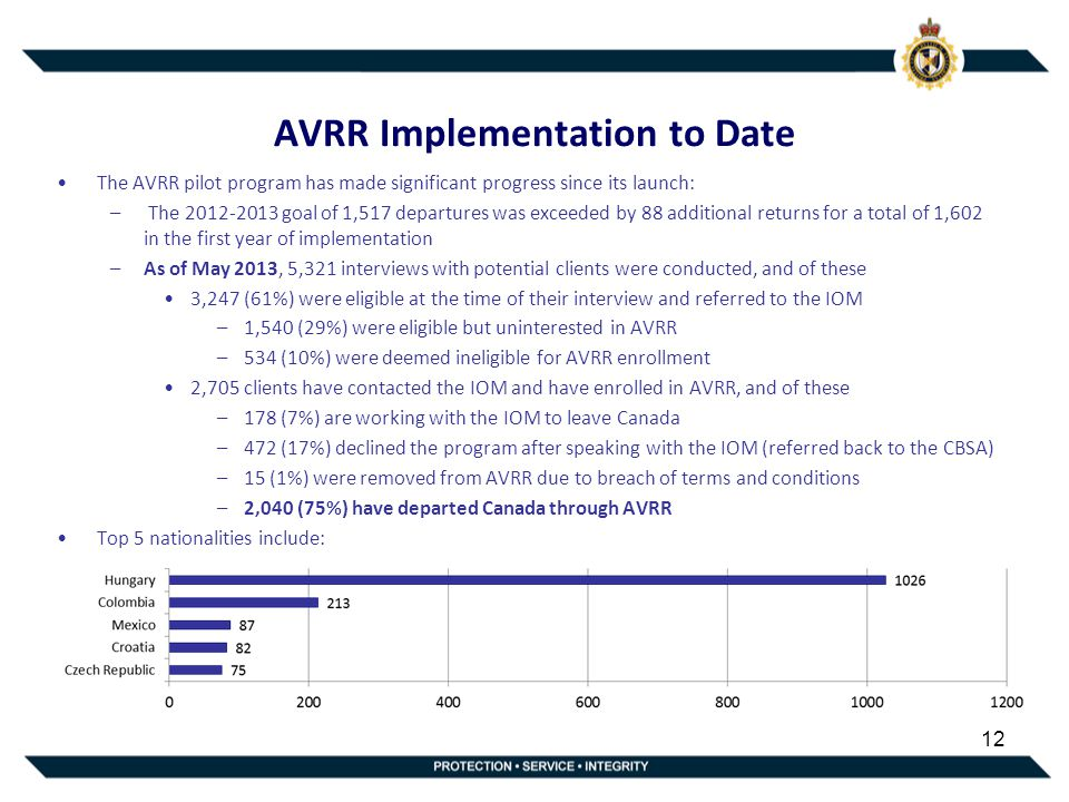 AVRR Implementation to Date The AVRR pilot program has made significant progress since its launch: – The 2012-2013 goal of 1,517 departures was exceeded by 88 additional returns for a total of 1,602 in the first year of implementation –As of May 2013, 5,321 interviews with potential clients were conducted, and of these 3,247 (61%) were eligible at the time of their interview and referred to the IOM –1,540 (29%) were eligible but uninterested in AVRR –534 (10%) were deemed ineligible for AVRR enrollment 2,705 clients have contacted the IOM and have enrolled in AVRR, and of these –178 (7%) are working with the IOM to leave Canada –472 (17%) declined the program after speaking with the IOM (referred back to the CBSA) –15 (1%) were removed from AVRR due to breach of terms and conditions –2,040 (75%) have departed Canada through AVRR Top 5 nationalities include: 12