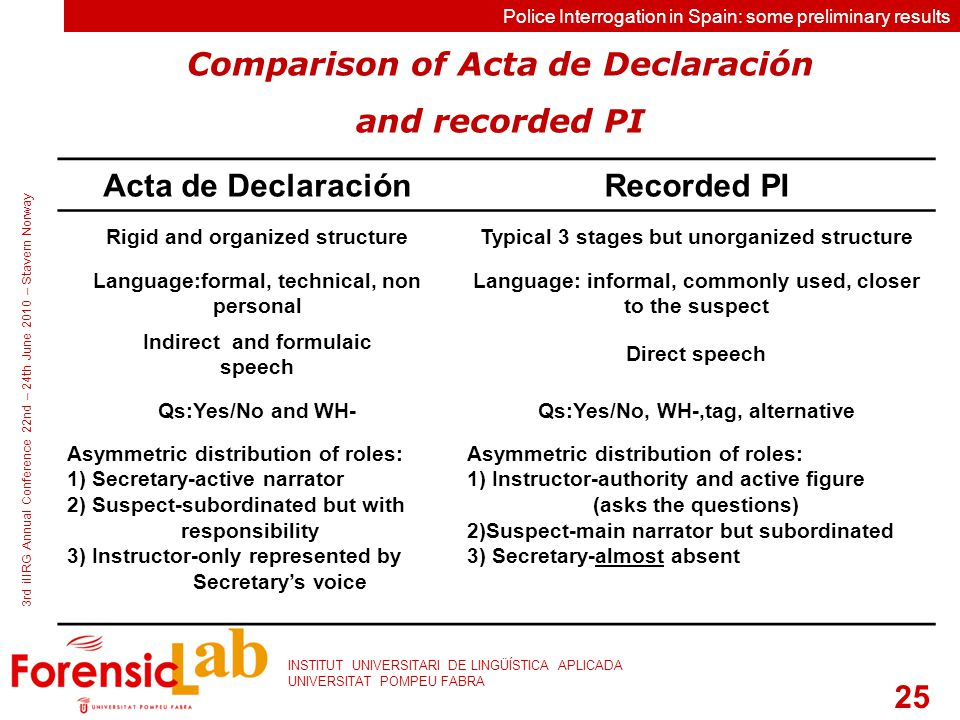 25 INSTITUT UNIVERSITARI DE LINGÜÍSTICA APLICADA UNIVERSITAT POMPEU FABRA 3rd iIIRG Annual Conference 22nd – 24th June 2010 – Stavern Norway Police Interrogation in Spain: some preliminary results Comparison of Acta de Declaración and recorded PI Acta de DeclaraciónRecorded PI Rigid and organized structureTypical 3 stages but unorganized structure Language:formal, technical, non personal Language: informal, commonly used, closer to the suspect Indirect and formulaic speech Direct speech Qs:Yes/No and WH-Qs:Yes/No, WH-,tag, alternative Asymmetric distribution of roles: 1) Secretary-active narrator 2) Suspect-subordinated but with responsibility 3) Instructor-only represented by Secretary's voice Asymmetric distribution of roles: 1) Instructor-authority and active figure (asks the questions) 2)Suspect-main narrator but subordinated 3) Secretary-almost absent