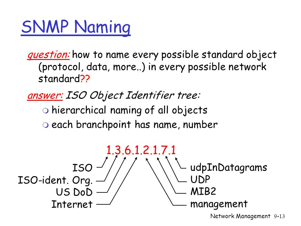 Network Management9-13 SNMP Naming question: how to name every possible standard object (protocol, data, more..) in every possible network standard?.