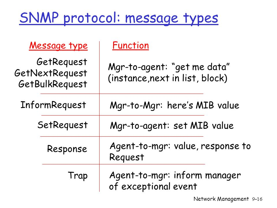 Network Management9-16 SNMP protocol: message types GetRequest GetNextRequest GetBulkRequest Mgr-to-agent: get me data (instance,next in list, block) Message type Function InformRequest Mgr-to-Mgr: here's MIB value SetRequest Mgr-to-agent: set MIB value Response Agent-to-mgr: value, response to Request Trap Agent-to-mgr: inform manager of exceptional event
