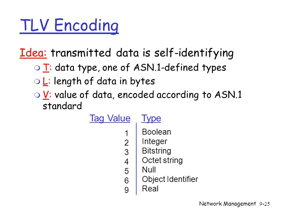 Network Management9-25 TLV Encoding Idea: transmitted data is self-identifying m T: data type, one of ASN.1-defined types m L: length of data in bytes m V: value of data, encoded according to ASN.1 standard 12345691234569 Boolean Integer Bitstring Octet string Null Object Identifier Real Tag Value Type