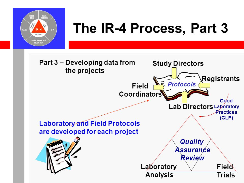 IR-4 USDA ARS USDA CSREES SAESEPA AGRICHEMICALS INDUSTRY Consumers Food Processors Commodity Producers The IR-4 Process, Part 3 Lab Directors Study Directors Field Coordinators Registrants Protocols Part 3 – Developing data from the projects Laboratory and Field Protocols are developed for each project Quality Assurance Review Field Trials Laboratory Analysis Good Laboratory Practices (GLP)