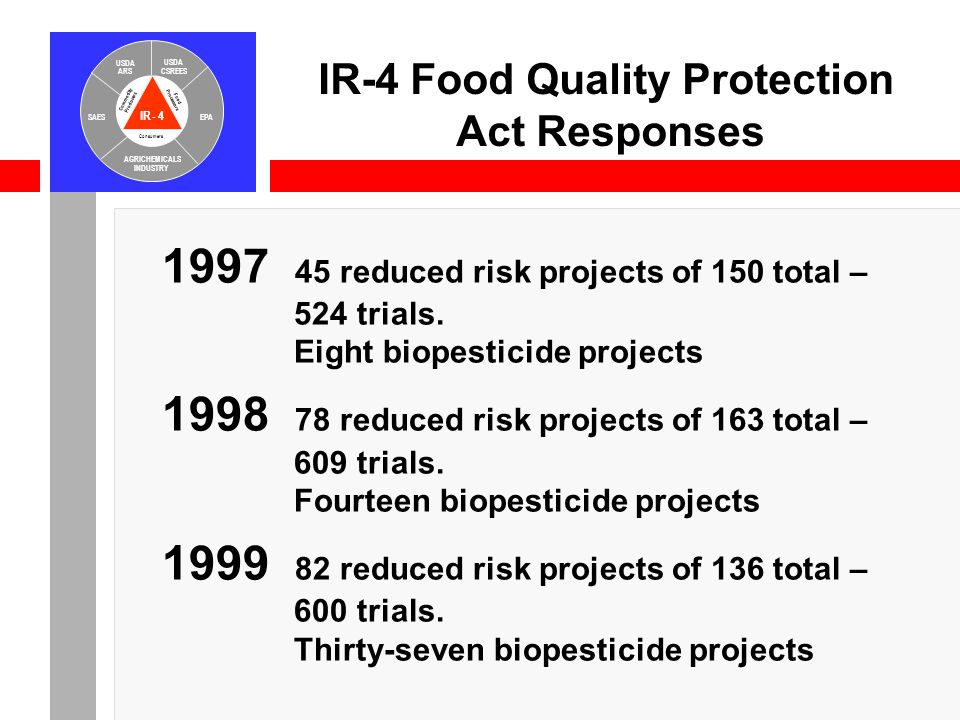 IR-4 USDA ARS USDA CSREES SAESEPA AGRICHEMICALS INDUSTRY Consumers Food Processors Commodity Producers IR-4 Food Quality Protection Act Responses 1997